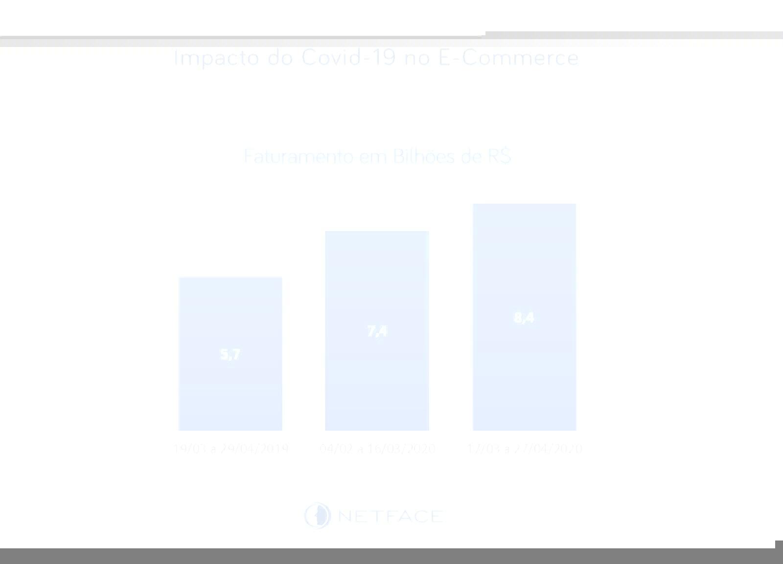 Impacto do Covid-19 no E-Commerce