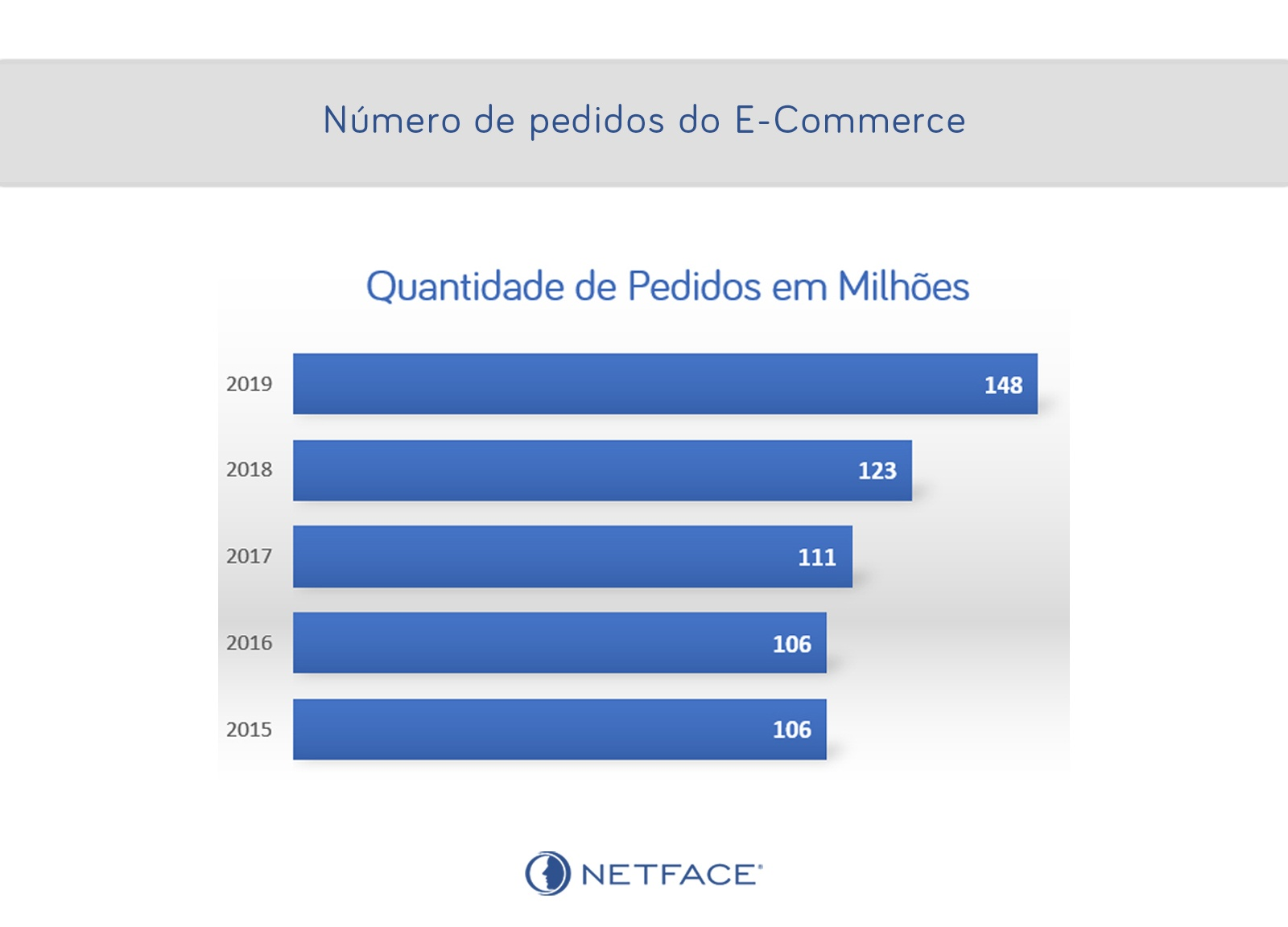 Número de pedidos do E-Commerce