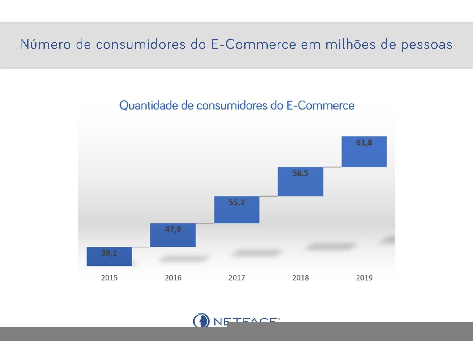 Quantidade de consumidores do E-Commerce