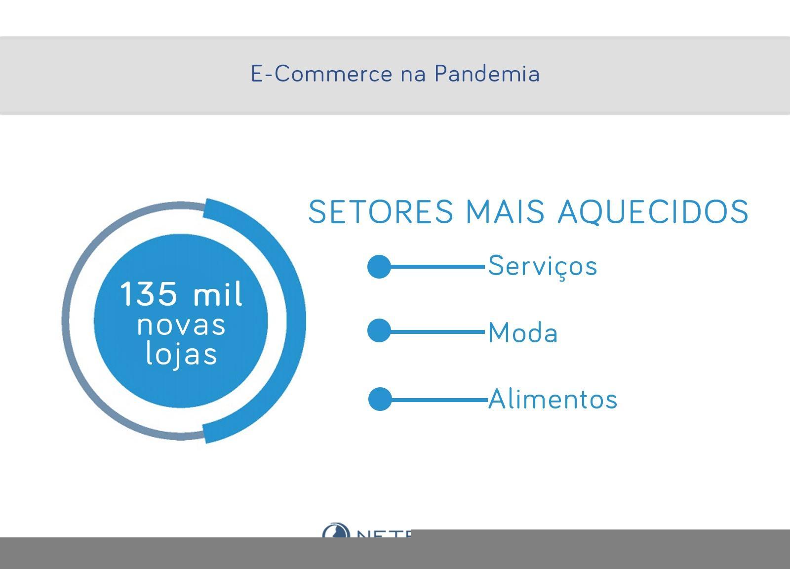135 mil novas lojas virtuais desde o início da pandemia