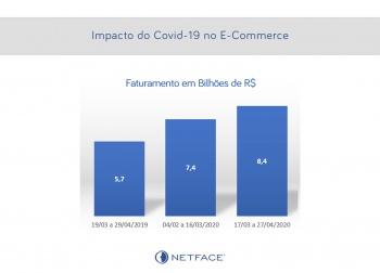Impacto do Covid-19 no E-Commerce