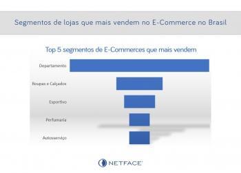 Segmentos de lojas que mais vendem no E-Commerce