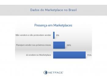 Alguns dados do Marketplace